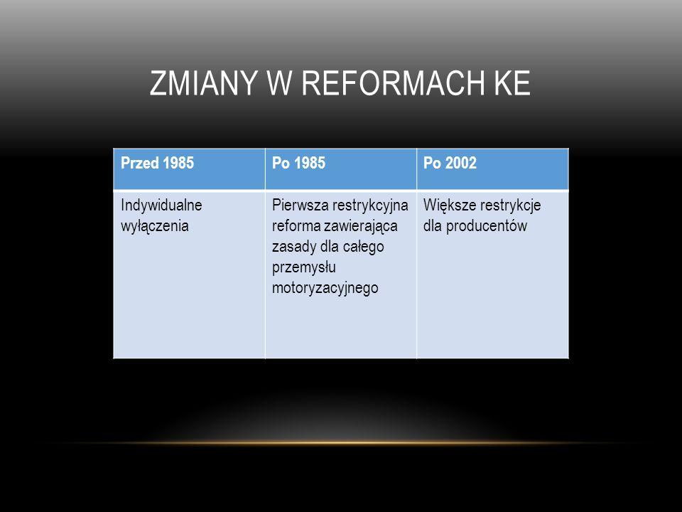 ZMIANY W REFORMACH ke Przed 1985 Po 1985 Po 2002