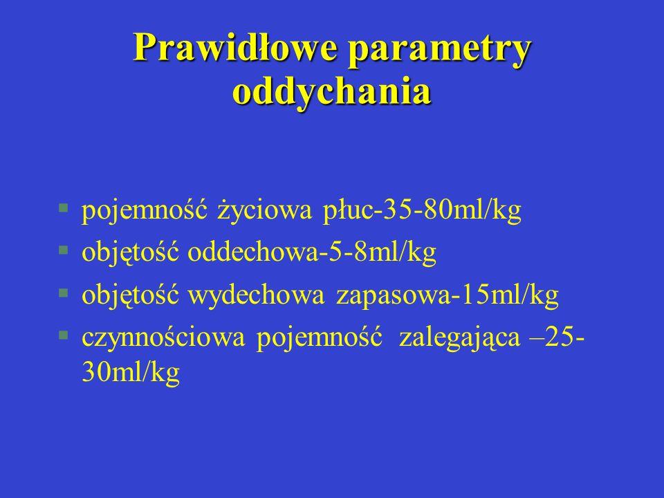 Prawidłowe parametry oddychania