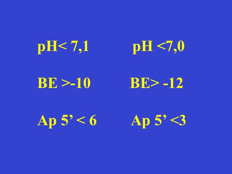 pH< 7,1 pH <7,0 BE >-10 BE> -12