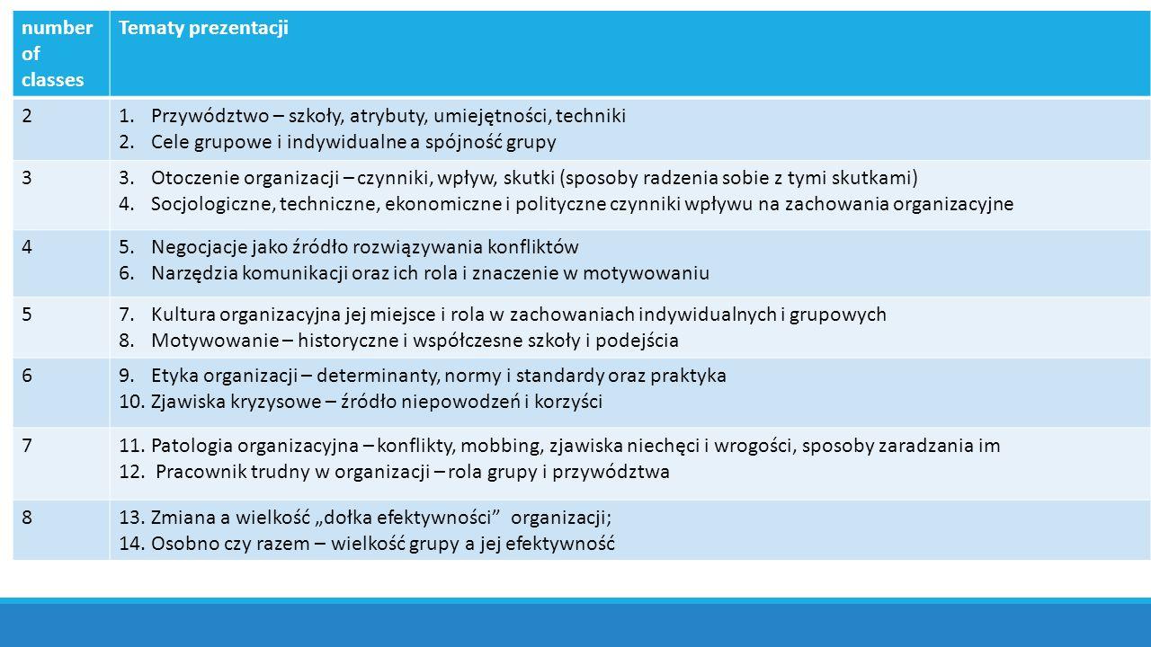 number of classes Tematy prezentacji. 2. Przywództwo – szkoły, atrybuty, umiejętności, techniki. Cele grupowe i indywidualne a spójność grupy.