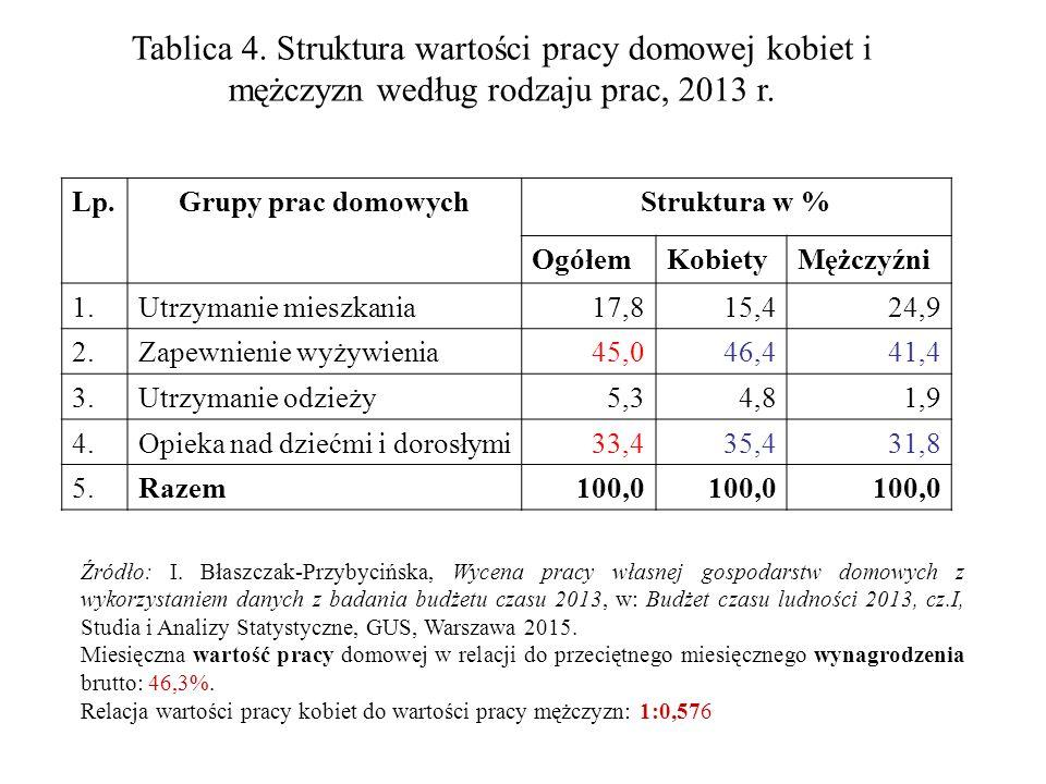 Tablica 4. Struktura wartości pracy domowej kobiet i mężczyzn według rodzaju prac, 2013 r.