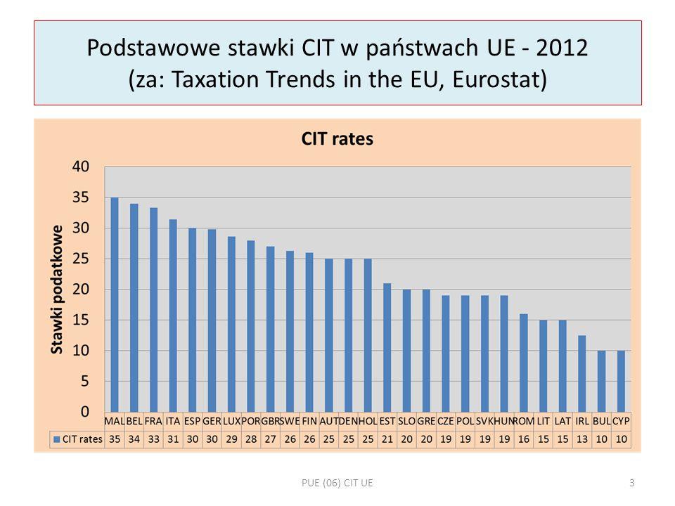 Podstawowe stawki CIT w państwach UE - 2012 (za: Taxation Trends in the EU, Eurostat)