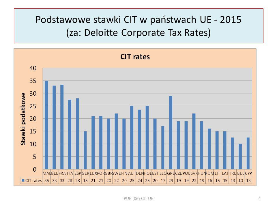 Podstawowe stawki CIT w państwach UE - 2015 (za: Deloitte Corporate Tax Rates)