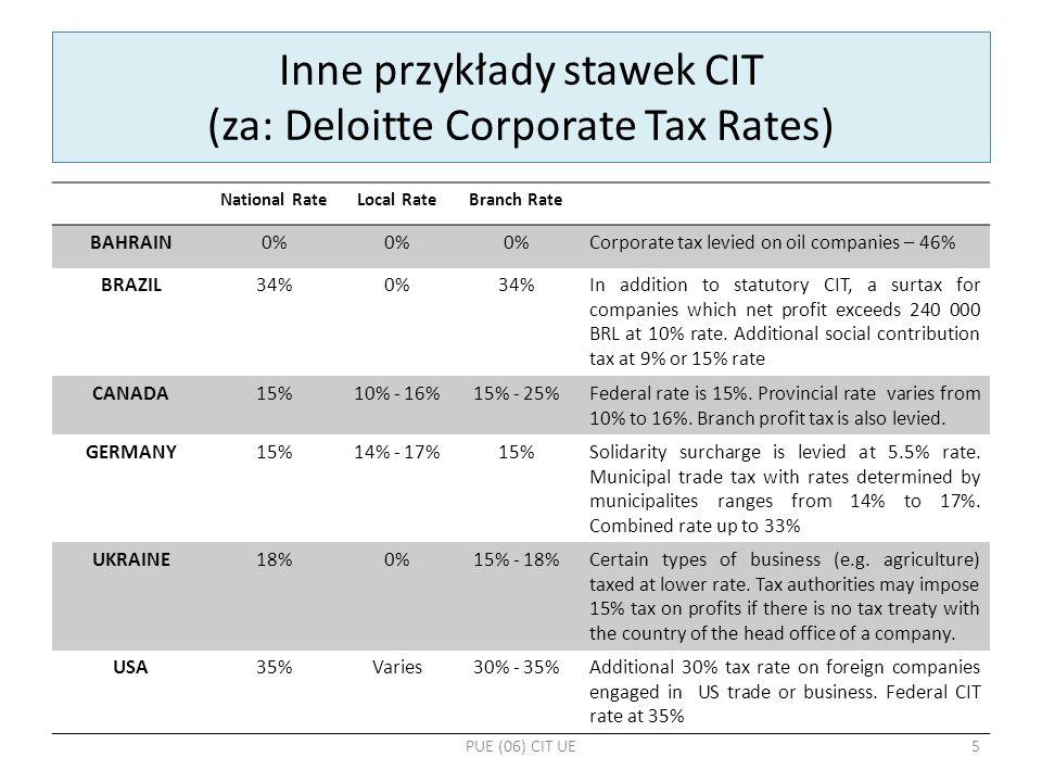 Inne przykłady stawek CIT (za: Deloitte Corporate Tax Rates)