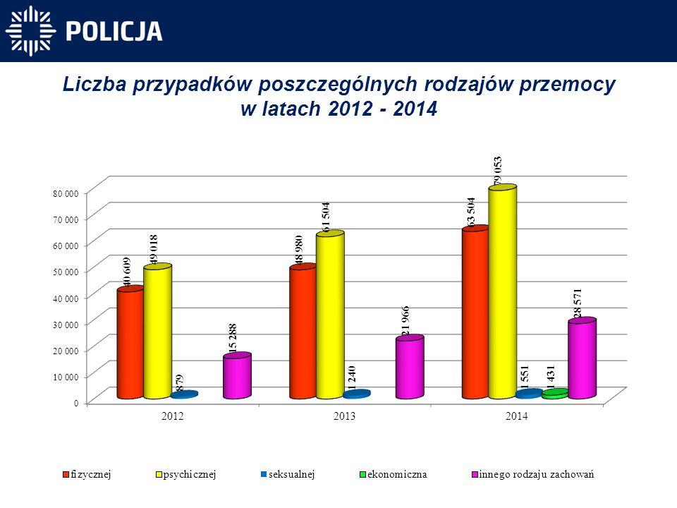 Liczba przypadków poszczególnych rodzajów przemocy w latach 2012 - 2014