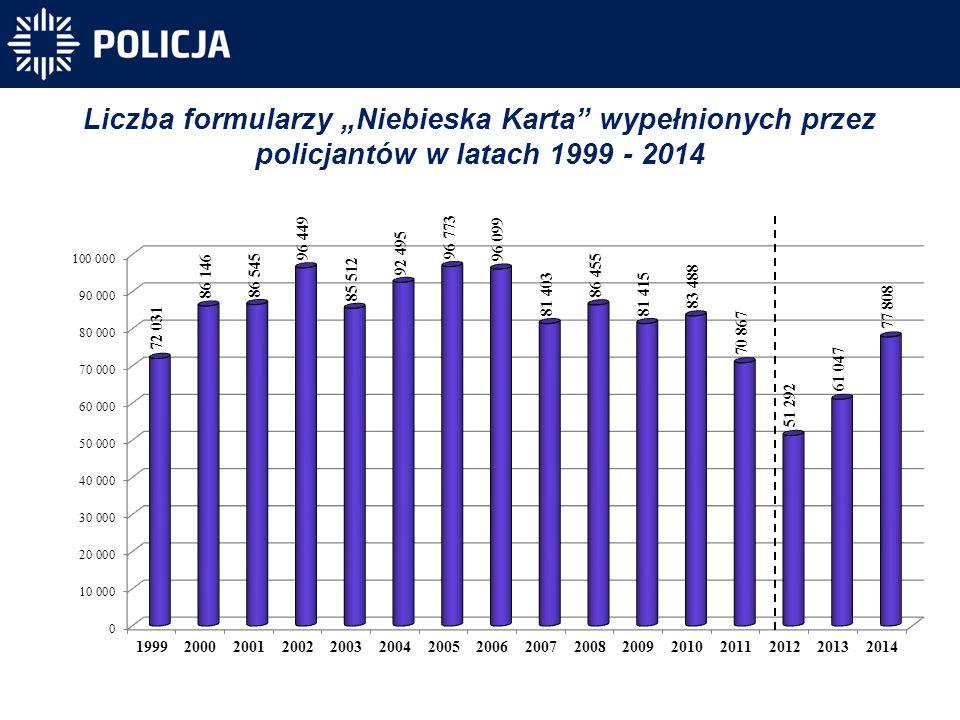 """Liczba formularzy """"Niebieska Karta wypełnionych przez policjantów w latach 1999 - 2014"""