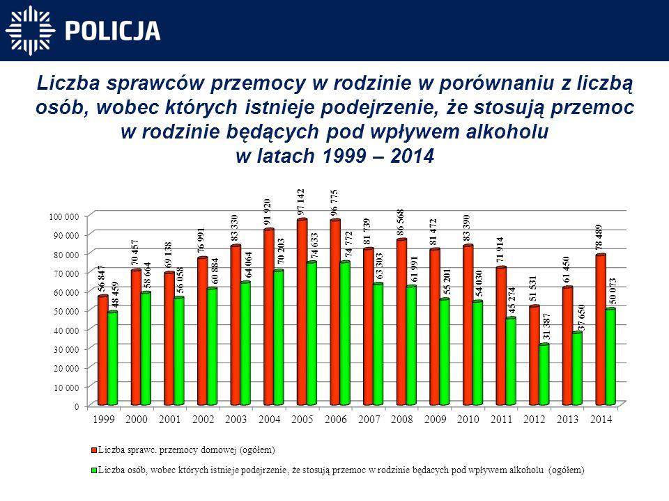 Liczba sprawców przemocy w rodzinie w porównaniu z liczbą osób, wobec których istnieje podejrzenie, że stosują przemoc w rodzinie będących pod wpływem alkoholu w latach 1999 – 2014