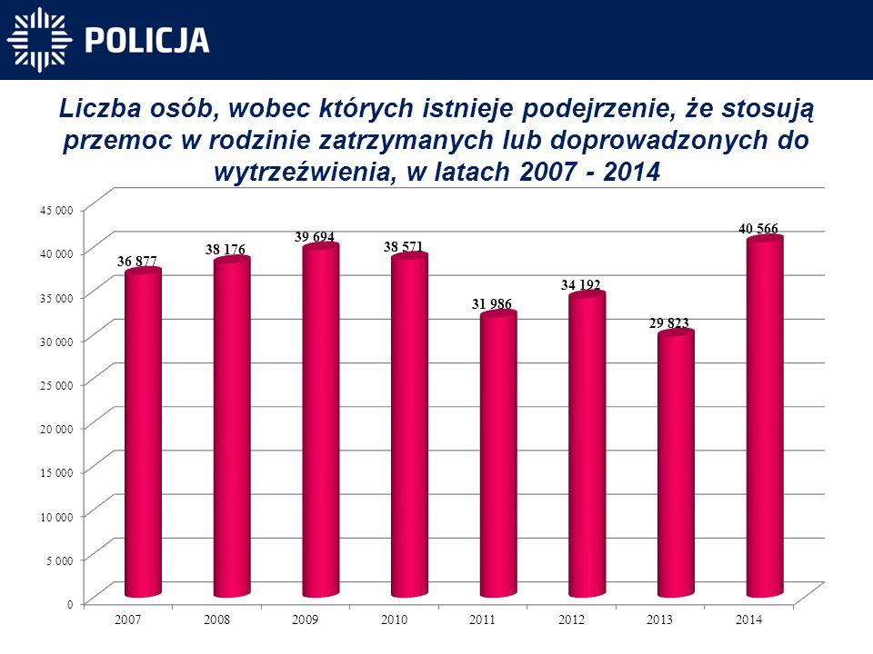 Liczba osób, wobec których istnieje podejrzenie, że stosują przemoc w rodzinie zatrzymanych lub doprowadzonych do wytrzeźwienia, w latach 2007 - 2014
