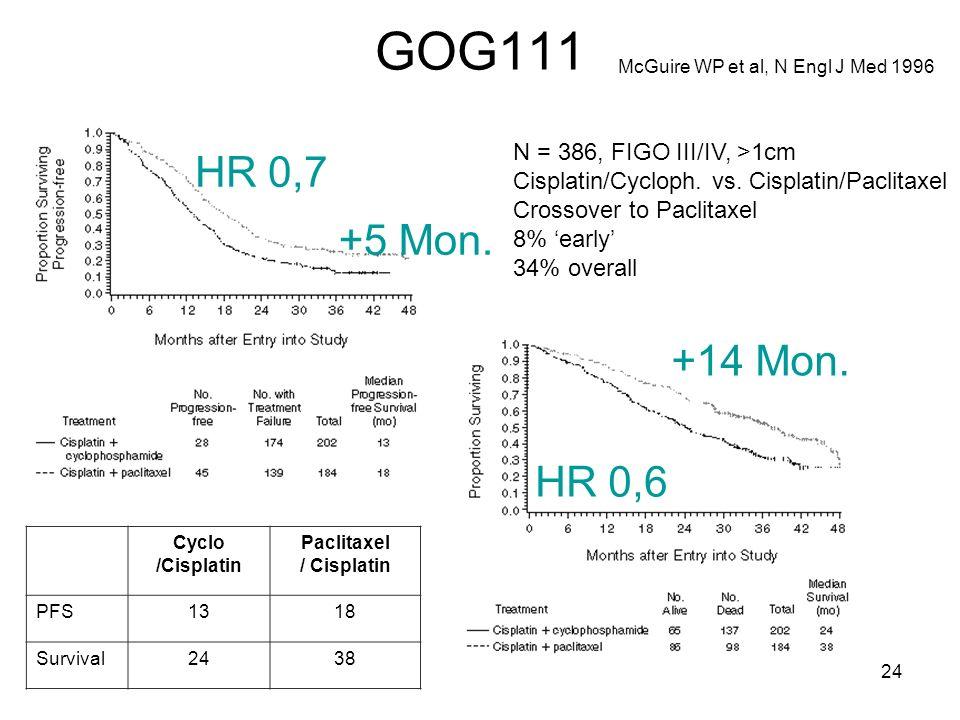GOG111 HR 0,7 +5 Mon. +14 Mon. HR 0,6 N = 386, FIGO III/IV, >1cm