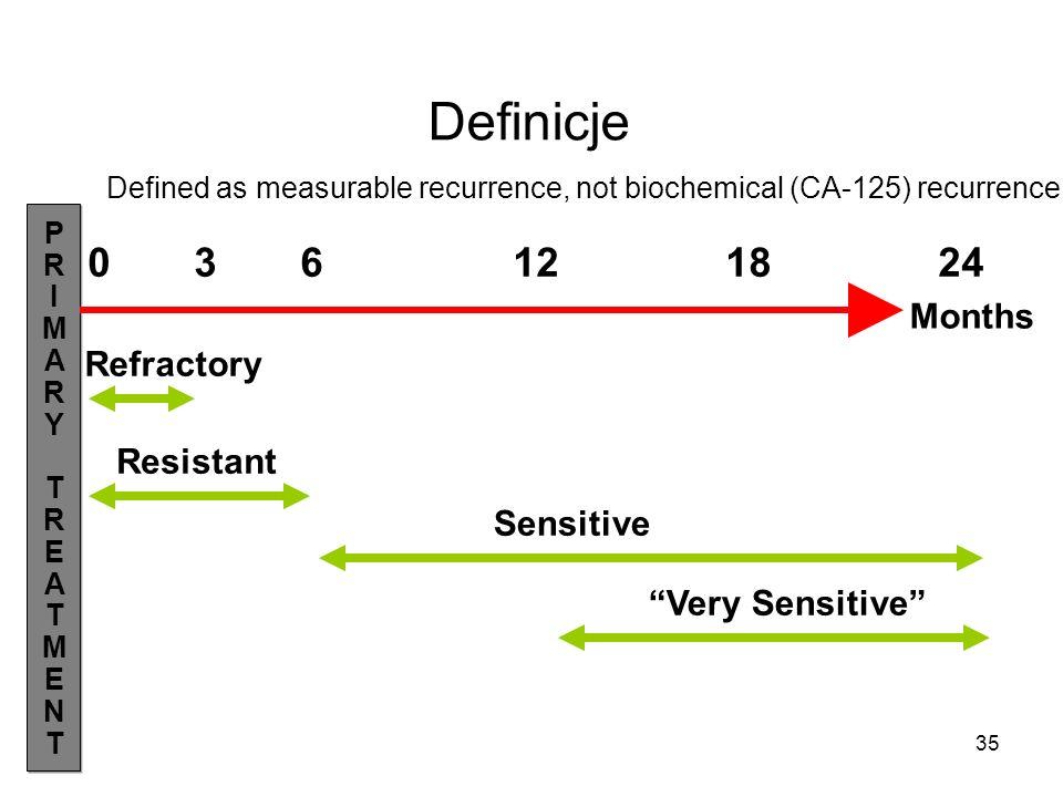 Definicje 0 3 6 12 18 24 Months Refractory Resistant Sensitive