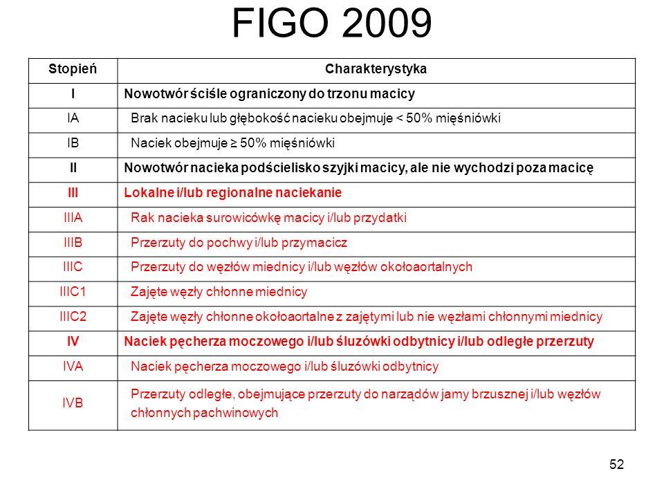 FIGO 2009 Stopień Charakterystyka I