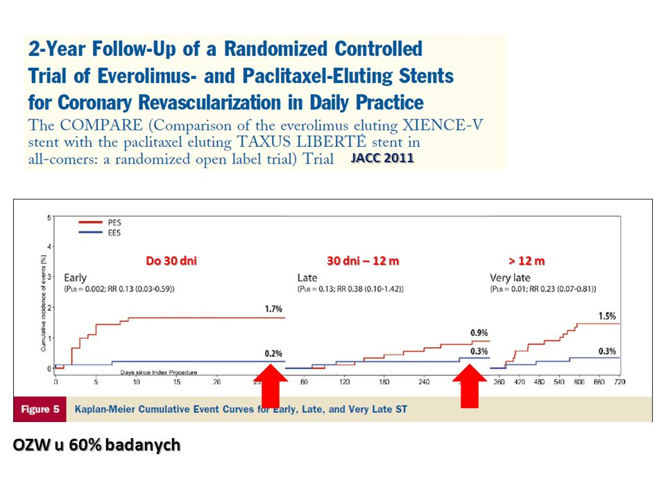 JACC 2011 Do 30 dni 30 dni – 12 m > 12 m.