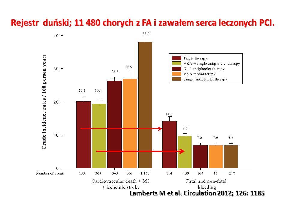 Rejestr duński; 11 480 chorych z FA i zawałem serca leczonych PCI.
