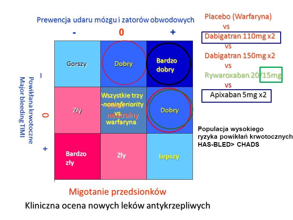 Migotanie przedsionków Kliniczna ocena nowych leków antykrzepliwych