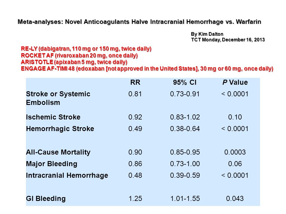 Stroke or Systemic Embolism 0.81 0.73-0.91 < 0.0001
