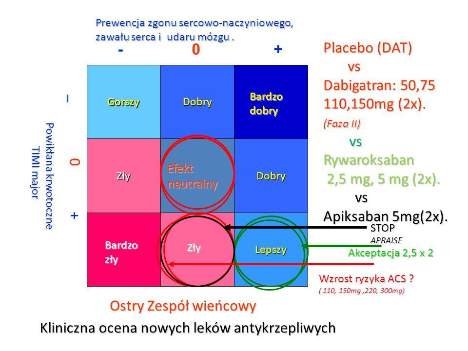 Kliniczna ocena nowych leków antykrzepliwych