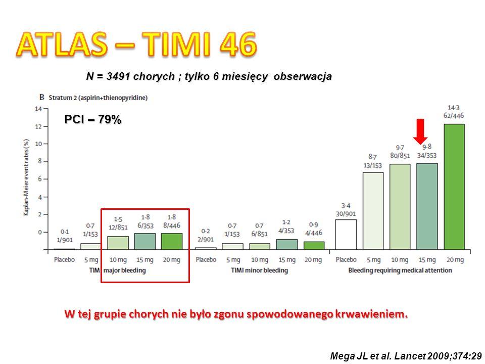 ATLAS – TIMI 46 N = 3491 chorych ; tylko 6 miesięcy obserwacja. PCI – 79% W tej grupie chorych nie było zgonu spowodowanego krwawieniem.