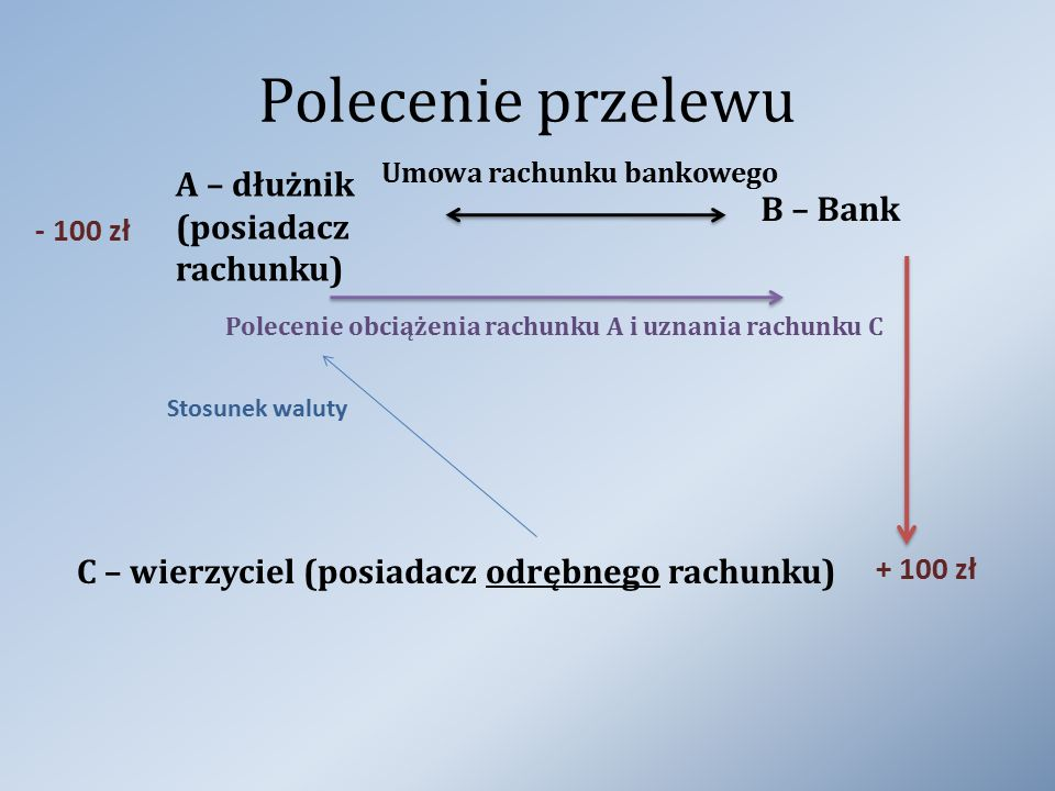 Polecenie przelewu A – dłużnik (posiadacz rachunku) B – Bank