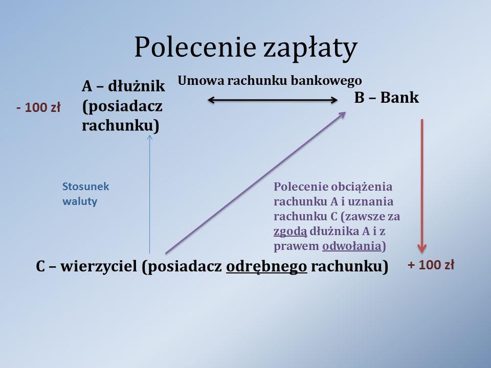 Polecenie zapłaty A – dłużnik (posiadacz rachunku) B – Bank