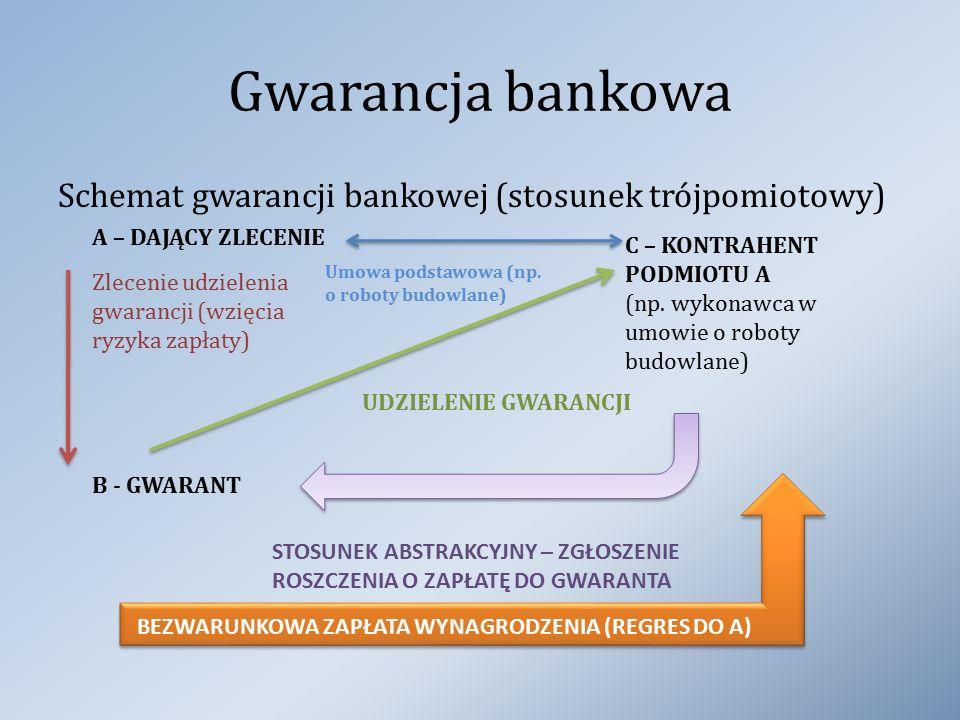 Gwarancja bankowa Schemat gwarancji bankowej (stosunek trójpomiotowy)