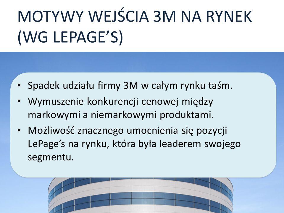 MOTYWY WEJŚCIA 3M NA RYNEK (WG LEPAGE'S)