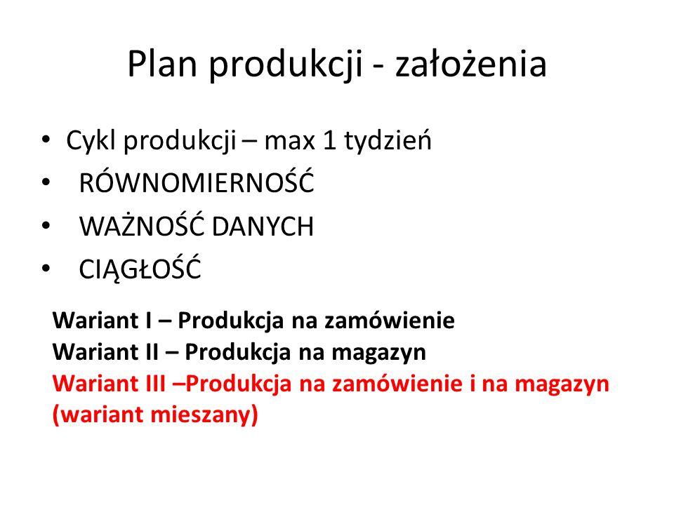 Plan produkcji - założenia