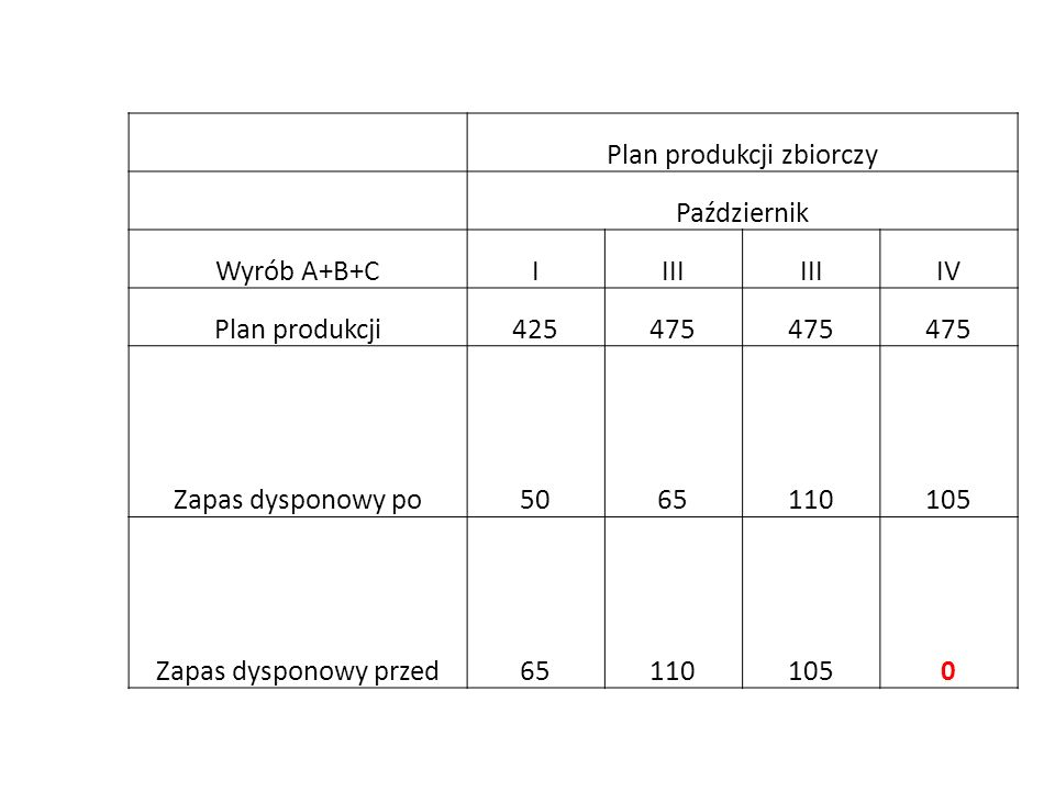 Plan produkcji zbiorczy