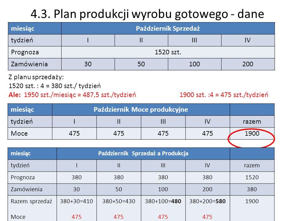 4.3. Plan produkcji wyrobu gotowego - dane