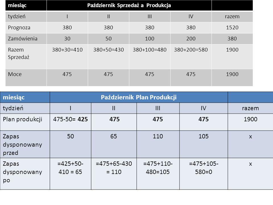 4.3. Plan produkcji wyrobu gotowego