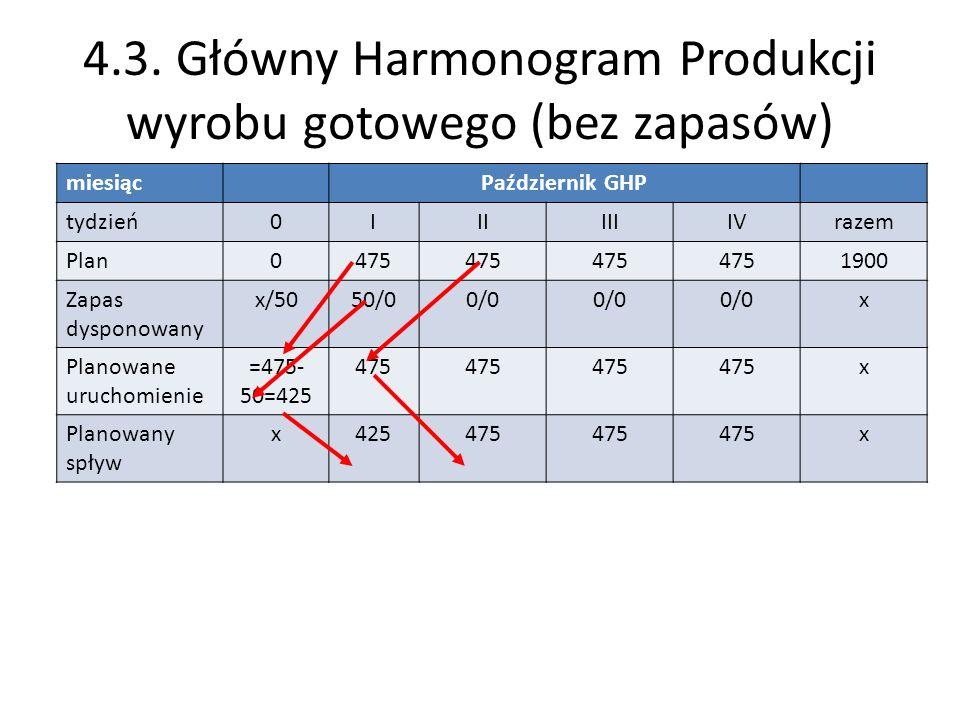 4.3. Główny Harmonogram Produkcji wyrobu gotowego (bez zapasów)