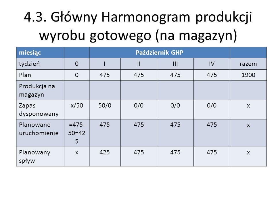 4.3. Główny Harmonogram produkcji wyrobu gotowego (na magazyn)