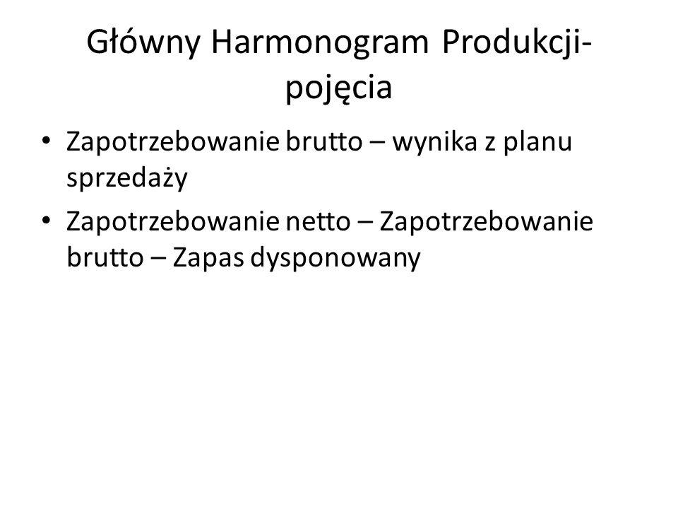 Główny Harmonogram Produkcji- pojęcia