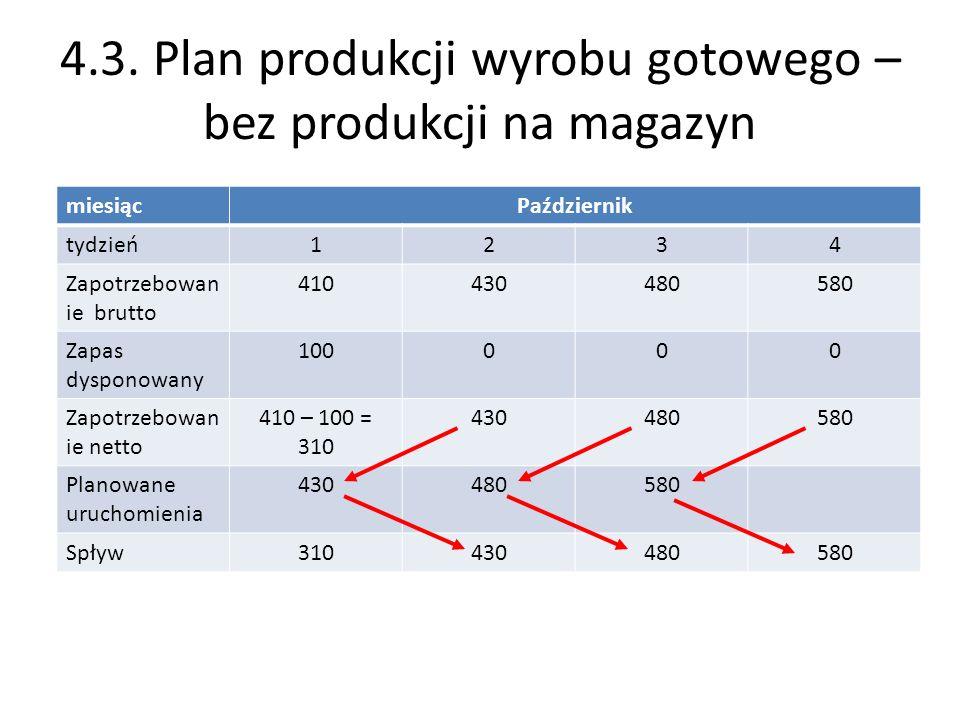 4.3. Plan produkcji wyrobu gotowego – bez produkcji na magazyn