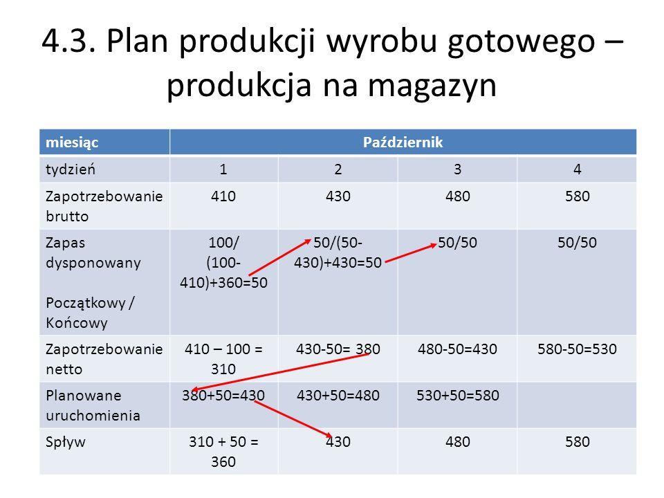 4.3. Plan produkcji wyrobu gotowego –produkcja na magazyn