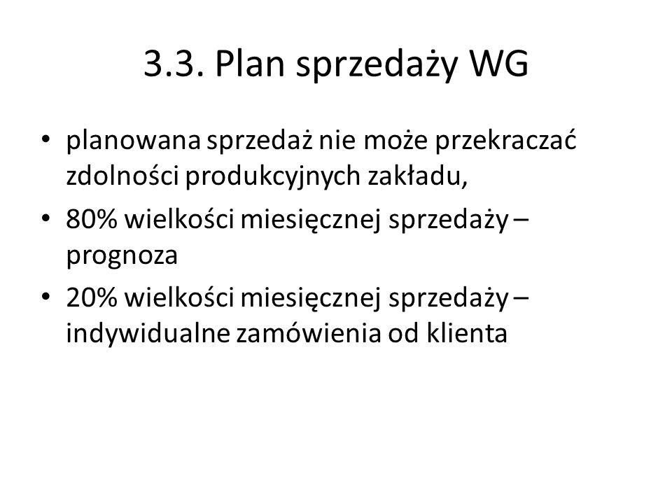 3.3. Plan sprzedaży WG planowana sprzedaż nie może przekraczać zdolności produkcyjnych zakładu, 80% wielkości miesięcznej sprzedaży – prognoza.