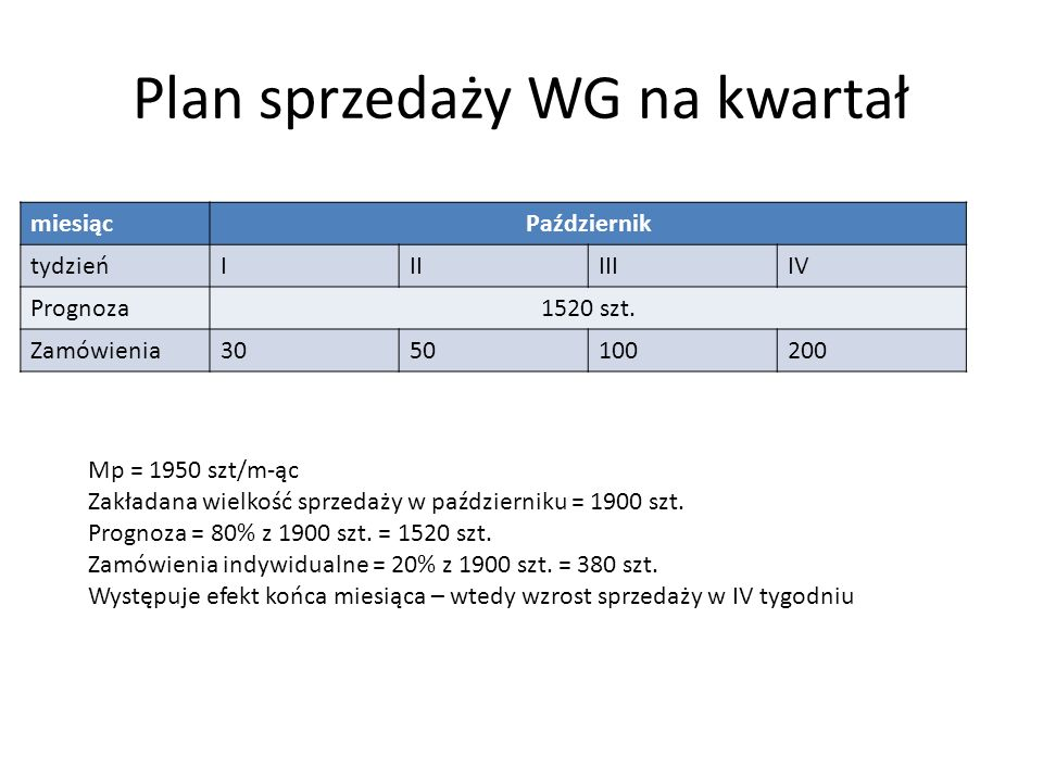 Plan sprzedaży WG na kwartał