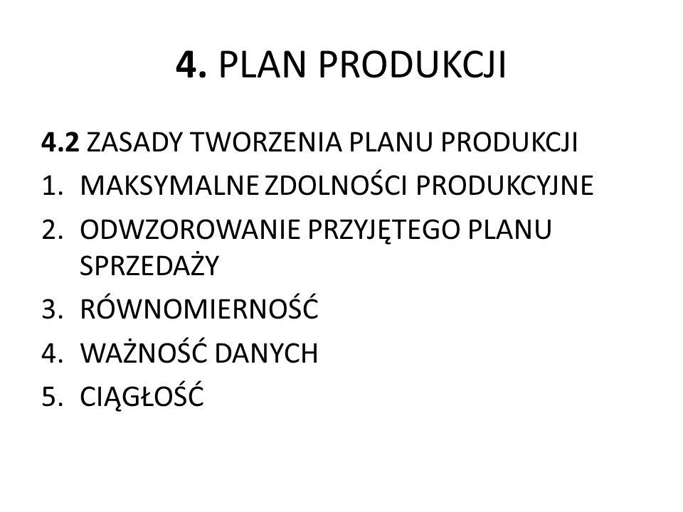 4. PLAN PRODUKCJI 4.2 ZASADY TWORZENIA PLANU PRODUKCJI