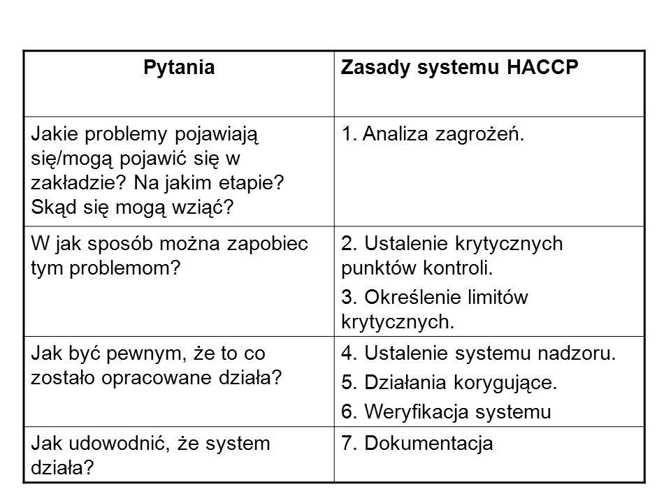 Pytania Zasady systemu HACCP. Jakie problemy pojawiają się/mogą pojawić się w zakładzie Na jakim etapie Skąd się mogą wziąć