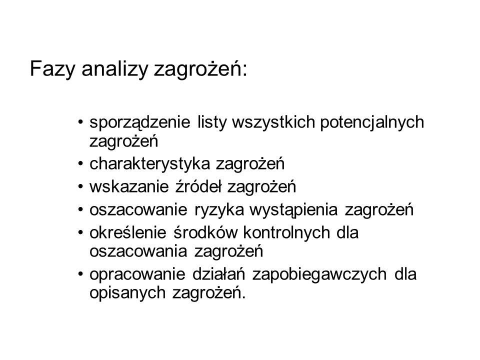 Fazy analizy zagrożeń: