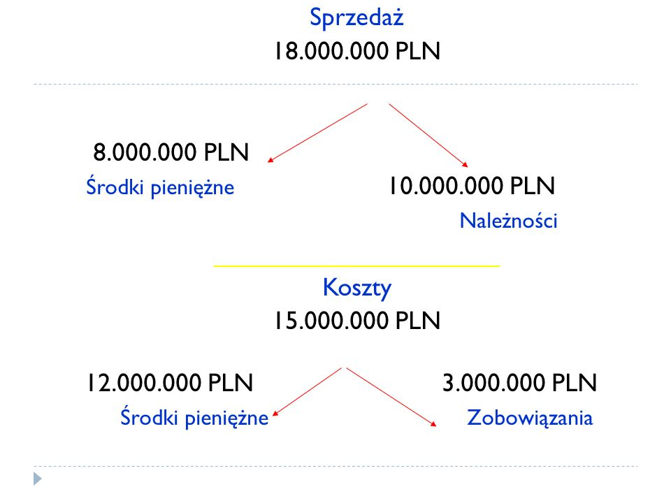 ____________________ Koszty 15.000.000 PLN