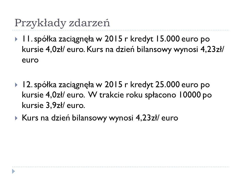 Przykłady zdarzeń 11. spółka zaciągnęła w 2015 r kredyt 15.000 euro po kursie 4,0zł/ euro. Kurs na dzień bilansowy wynosi 4,23zł/ euro.