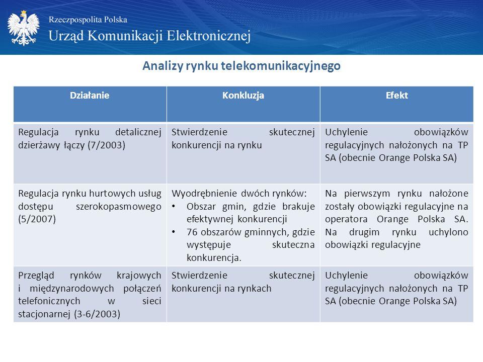 Analizy rynku telekomunikacyjnego