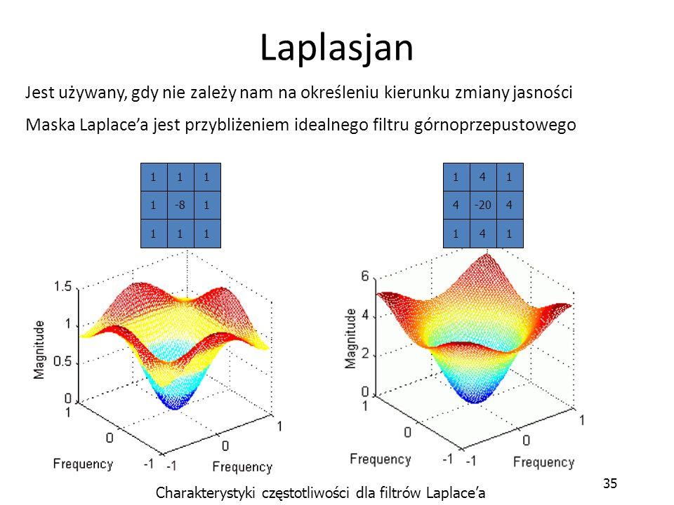 Charakterystyki częstotliwości dla filtrów Laplace'a