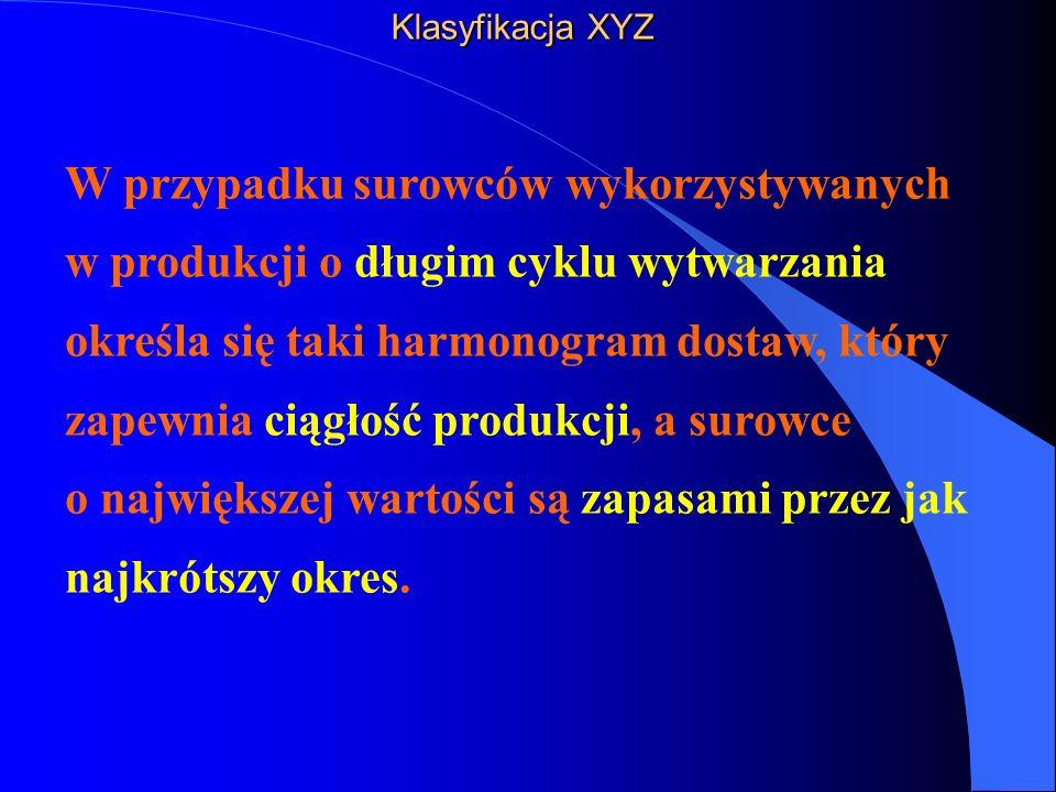 Klasyfikacja XYZ