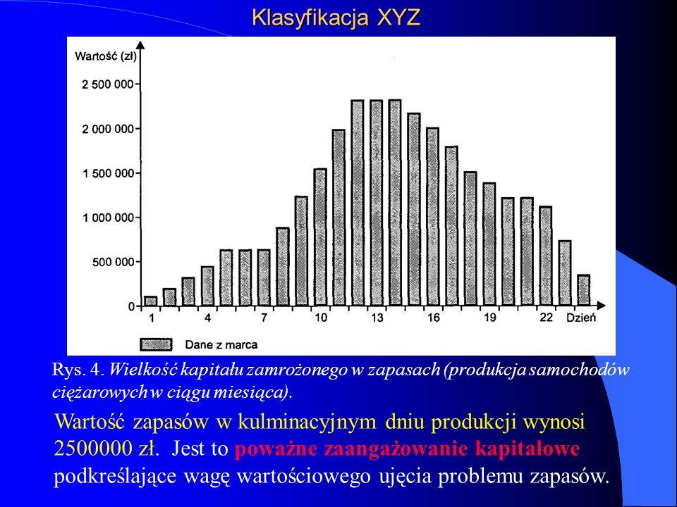 Klasyfikacja XYZ Rys. 4. Wielkość kapitału zamrożonego w zapasach (produkcja samochodów ciężarowych w ciągu miesiąca).