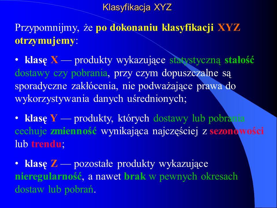 Przypomnijmy, że po dokonaniu klasyfikacji XYZ otrzymujemy: