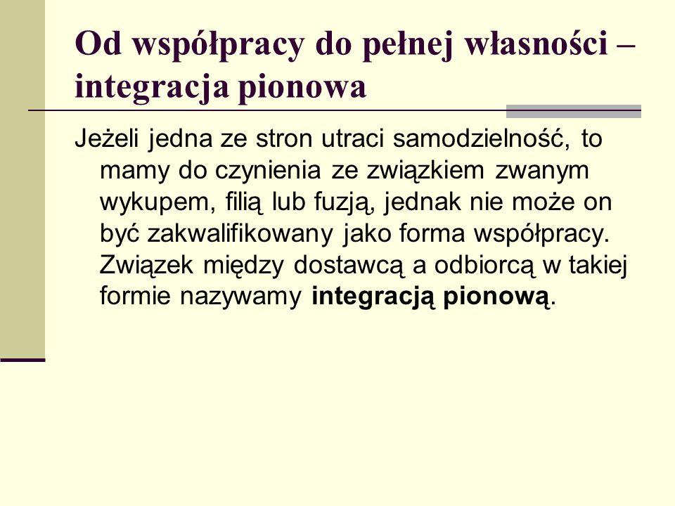 Od współpracy do pełnej własności – integracja pionowa