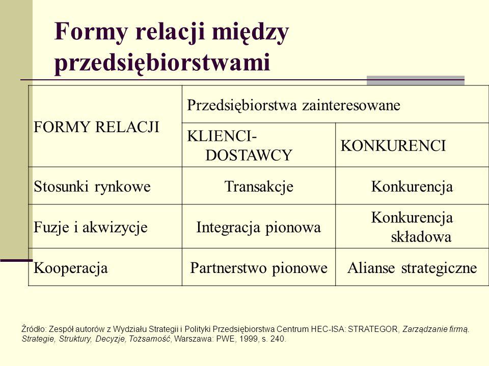 Formy relacji między przedsiębiorstwami