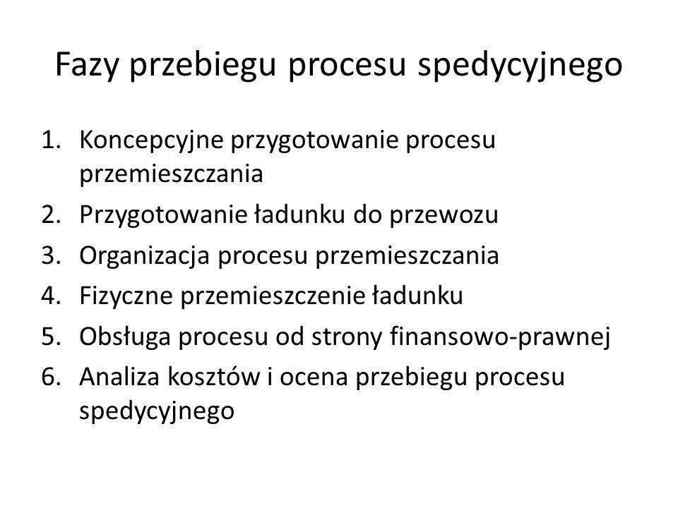 Fazy przebiegu procesu spedycyjnego