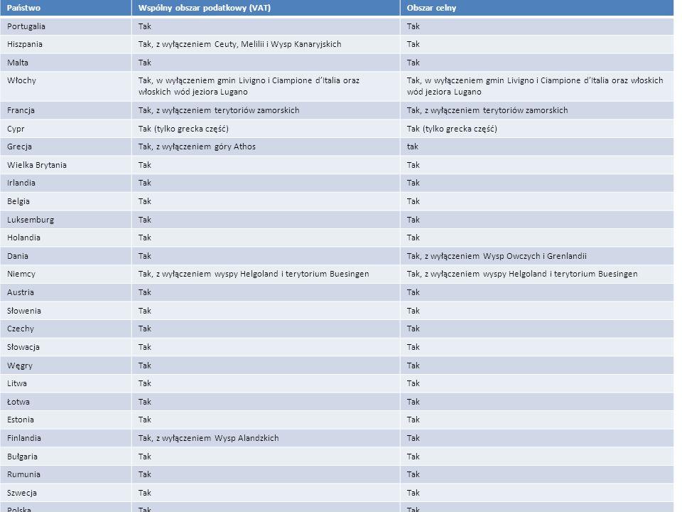 Obszar celny UE Państwo Wspólny obszar podatkowy (VAT) Obszar celny